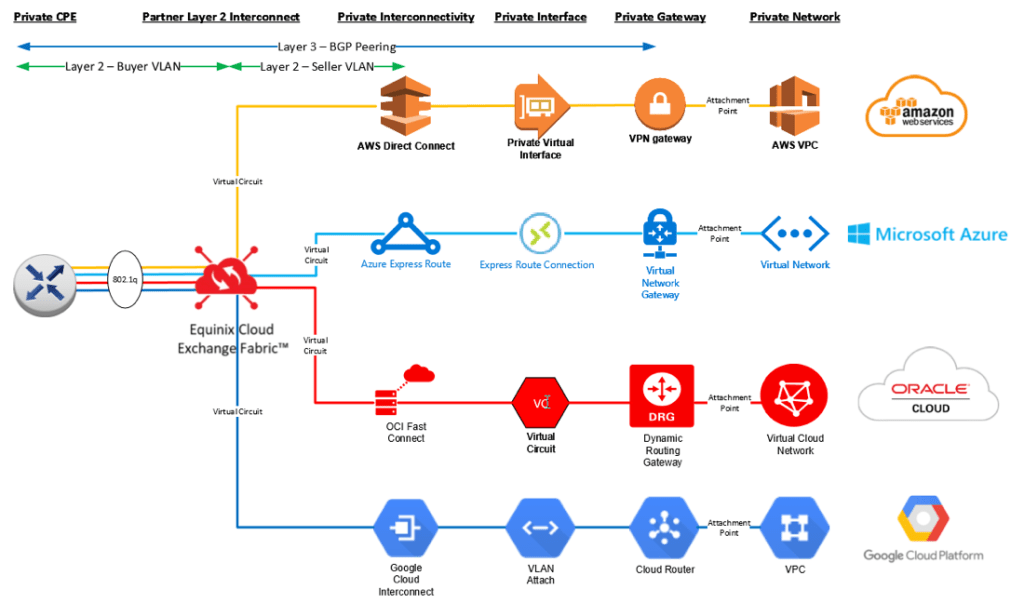 cloud migration tools paas aws gcp
